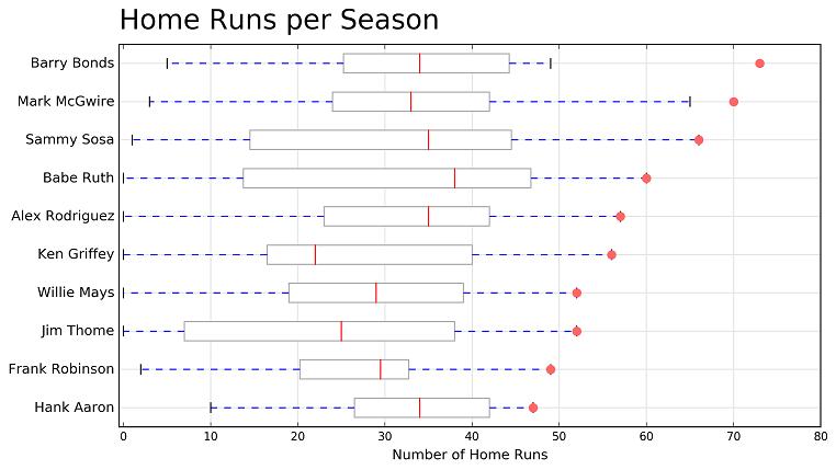top 10 home run leaders analysis nick stanisha
