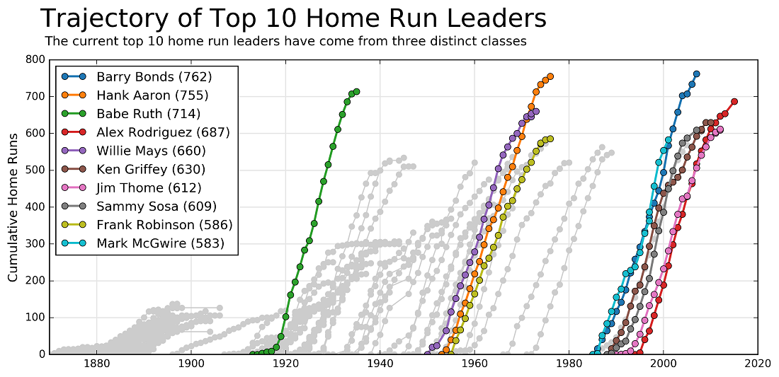 Home Run Leaders 2020.Top 10 Home Run Leaders Analysis Nick Stanisha